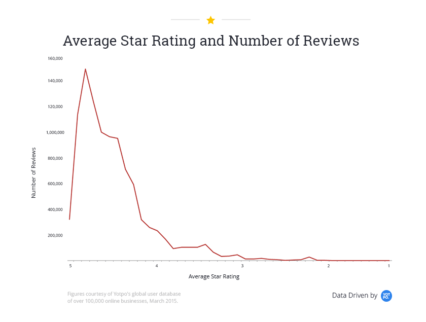 Average star rating and number of reviews
