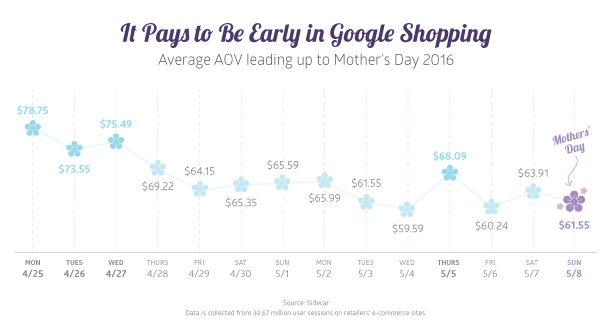 Mother's Day 2016 Average AOV Change