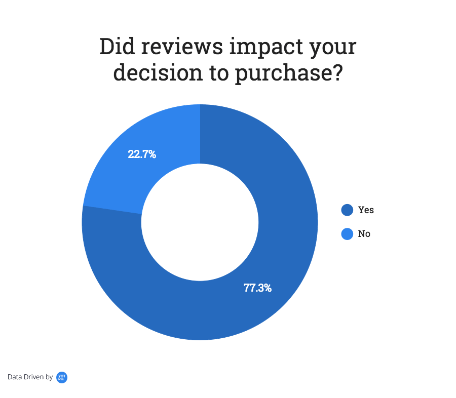 How reviews impact online purchase decisions