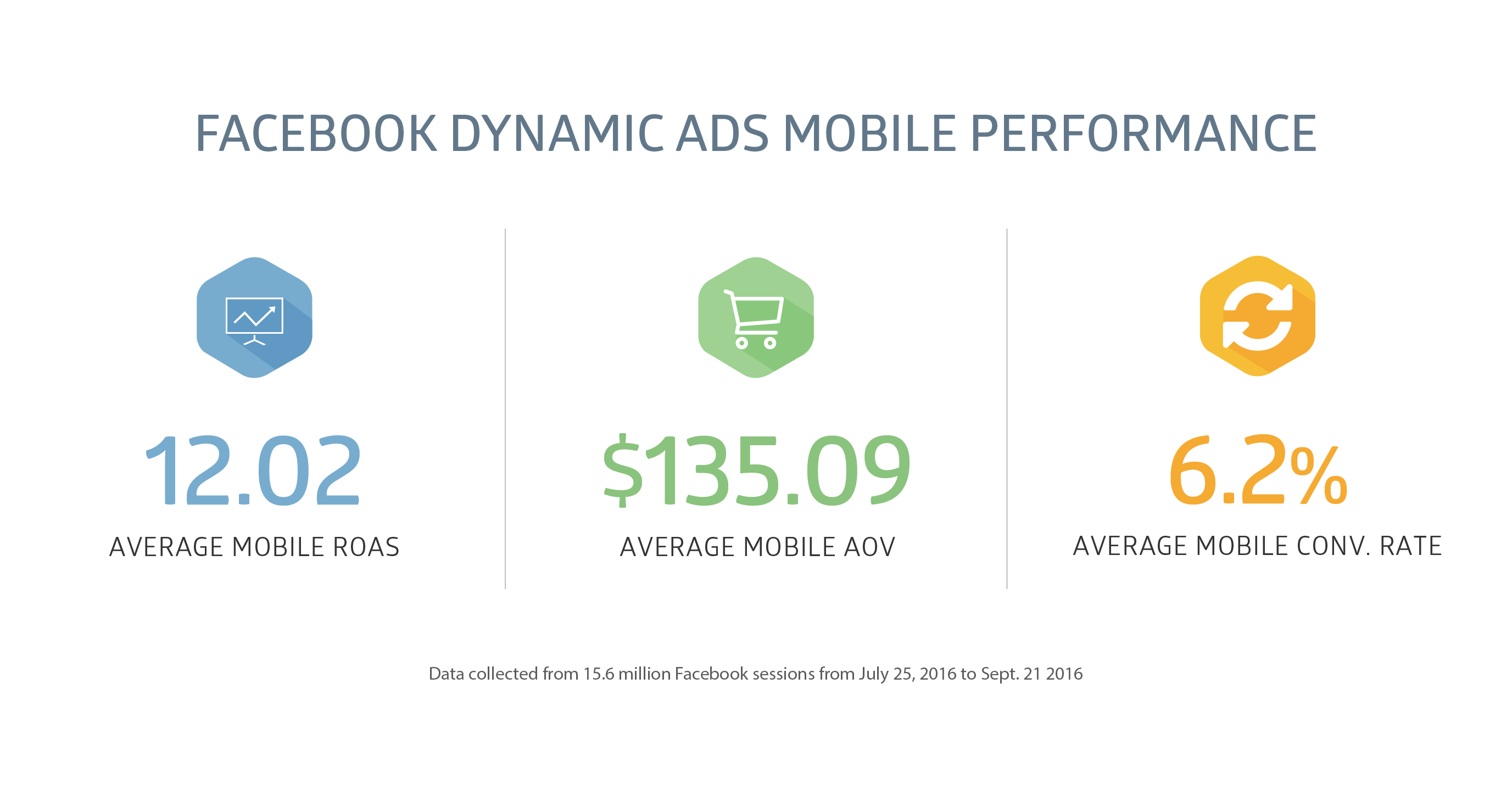 Facebook dynamic ad mobile performance