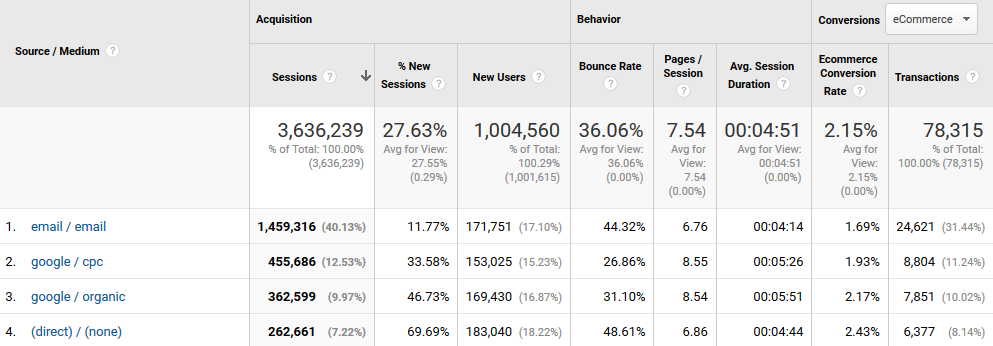 Google Analytics Percent of Site Traffic and Revenue