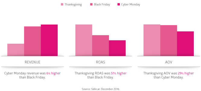 Daily Comparison of Google Shopping results for Thanksgiving Black Friday Cyber Monday 2016