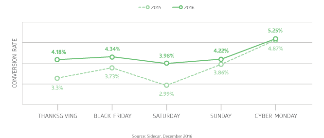 Daily Conversion Rates on Google Shopping for Thanksgiving Black Friday Cyber Monday 2016
