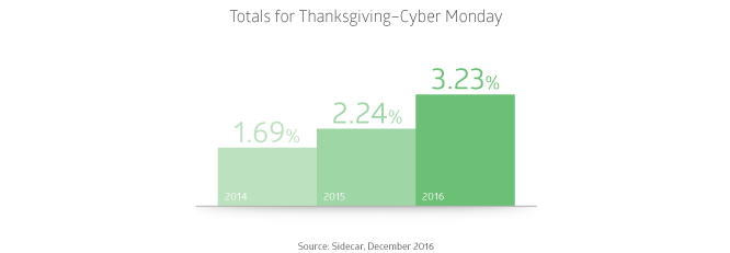 Google Shopping Conversion Rates on Mobile for Thanksgiving Black Friday Cyber Monday 2016