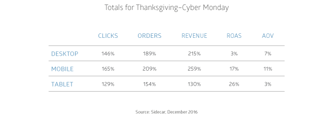 Google Shopping Growth YoY By Device for Thanksgiving Black Friday Cyber Monday 2016