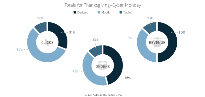 Share of Clicks Orders Revenue on Google Shopping for Thanksgiving Black Friday Cyber Monday 2016