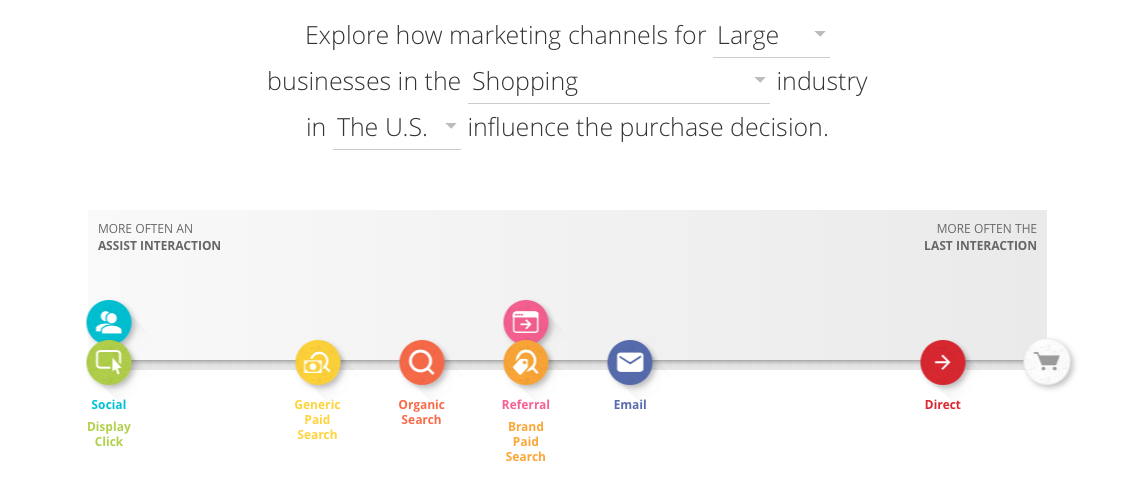 how marketing channels influence purchase decisions