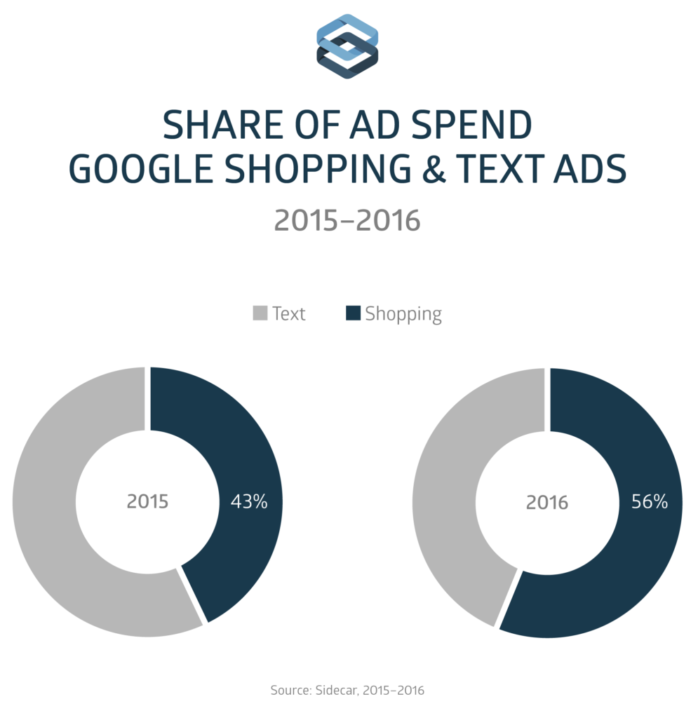 share of ad spend google shopping and text ads 2015-2016