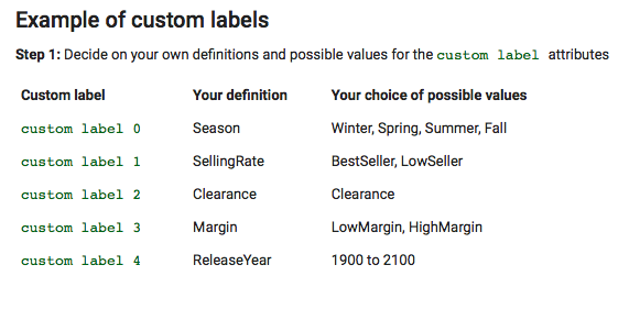 Custom labels product feed optimization essentials for Google-Shopping