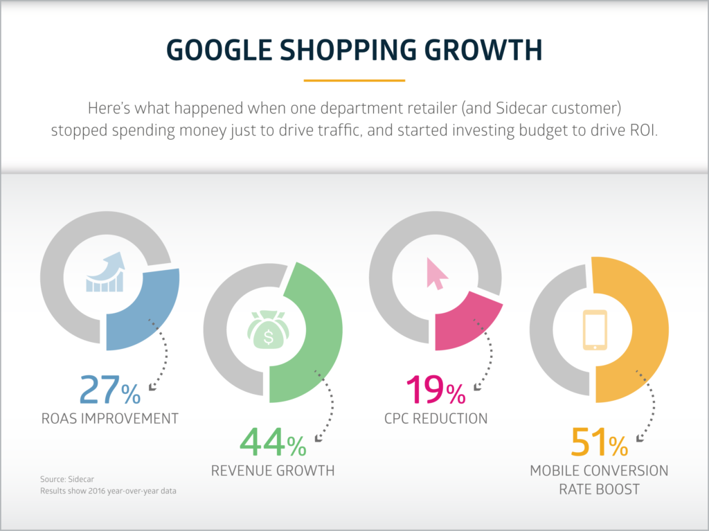 Department Retailer's Google Shopping Growth With Sidecar
