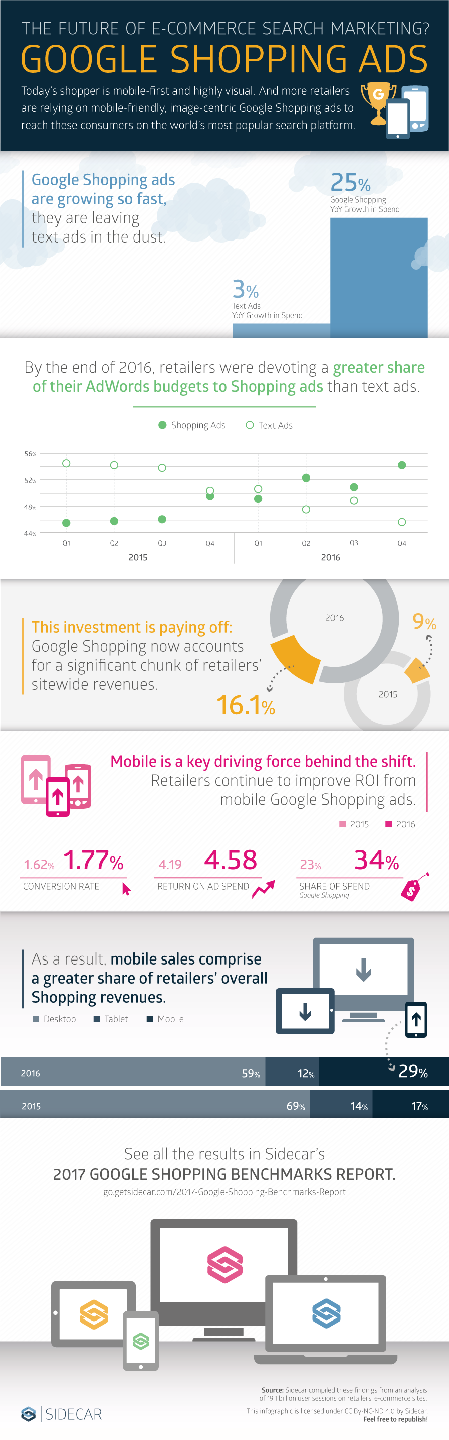 2017 Google Shopping Data