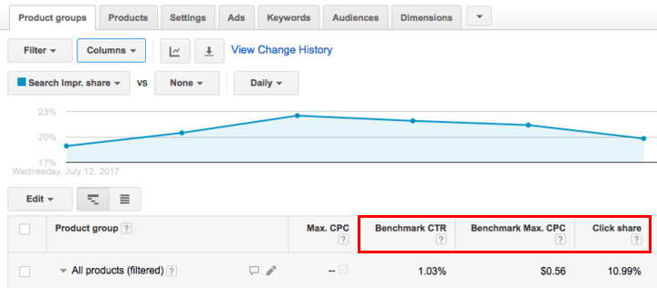 competitive metrics in google shopping