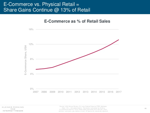 E-Commerce Captured 13% of Retail Sales in 2017