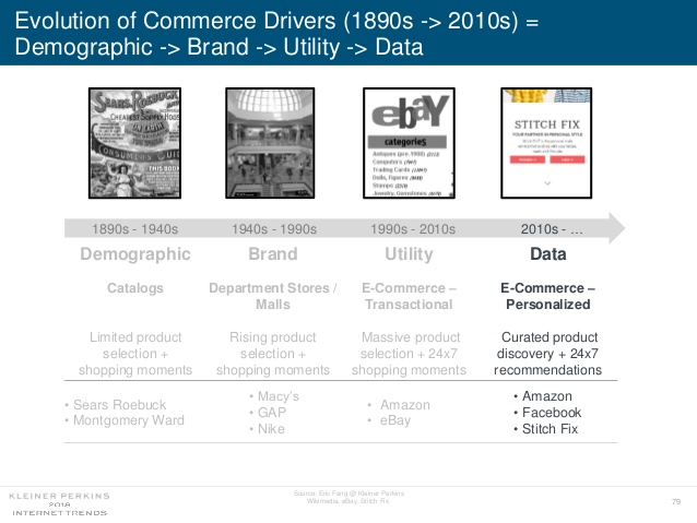 E-Commerce Will Be Defined by Data and Personalization