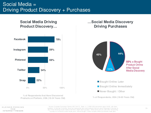 78% of Survey Respondents Discover Products on Facebook
