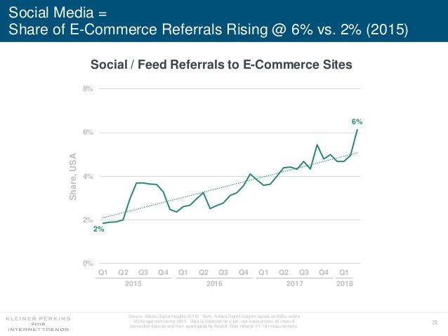 Social Media Drives 6% of E-Commerce Referrals