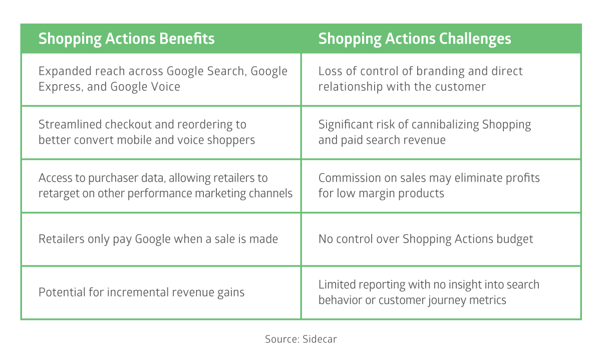 Shopping Actions Benefits and Challenges