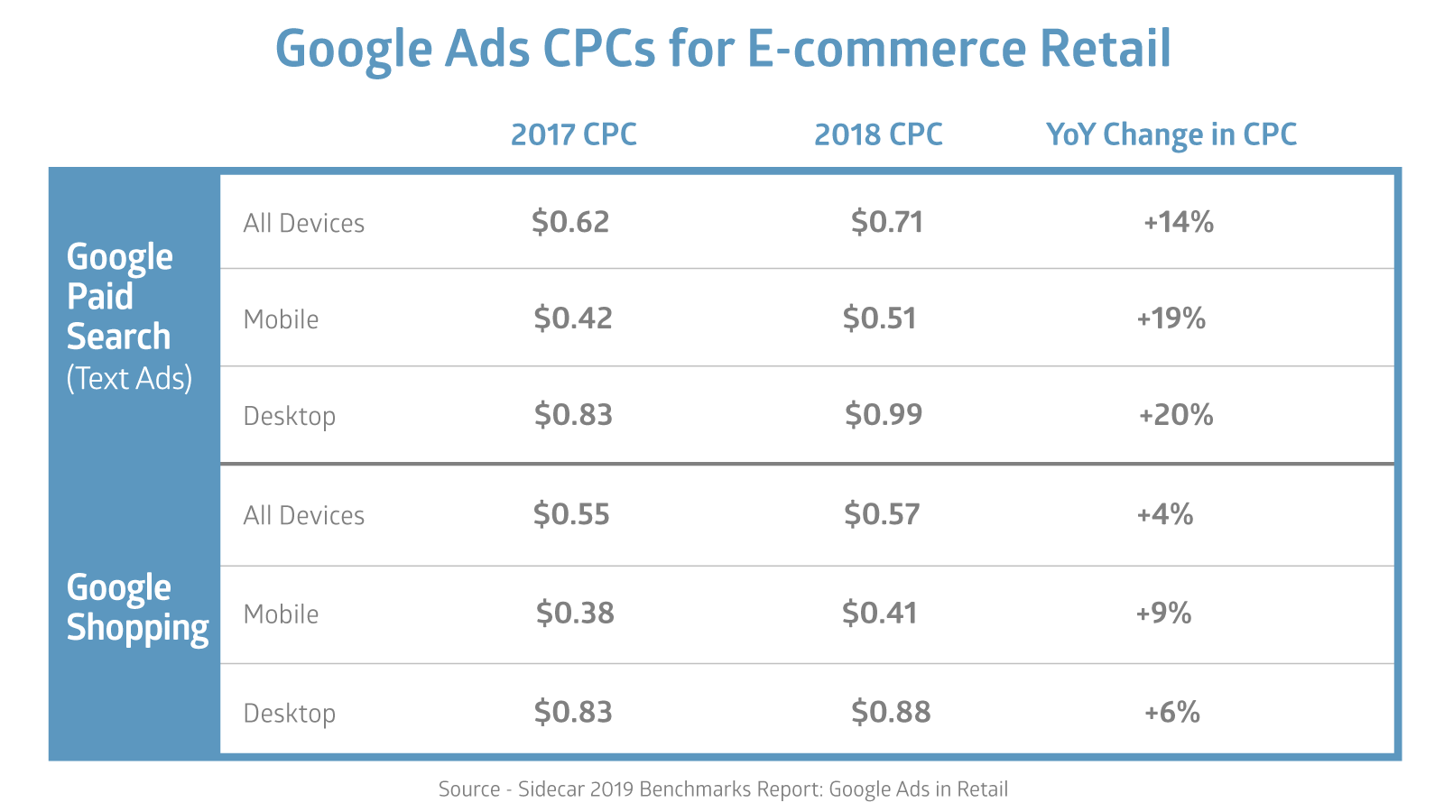 Google Ads CPCs for E-commerce Retail 2017-2018