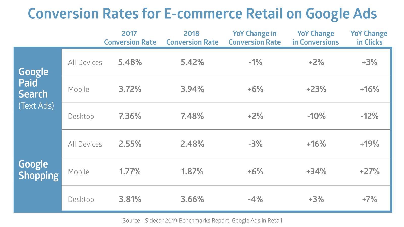 Conversion Rates for E-commerce Retail on Google Ads 2017-2018