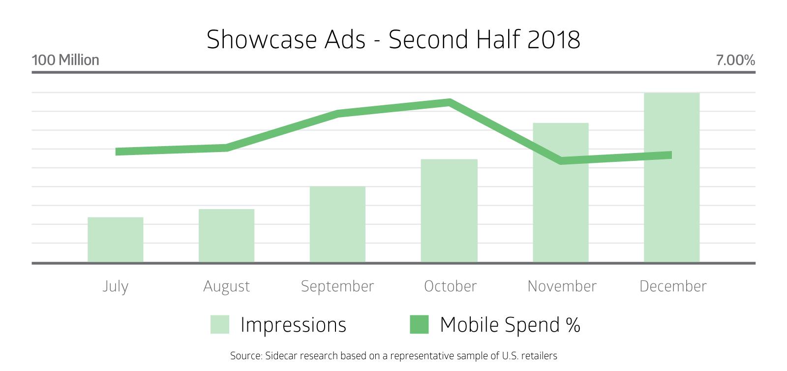 Showcase Shopping Growth
