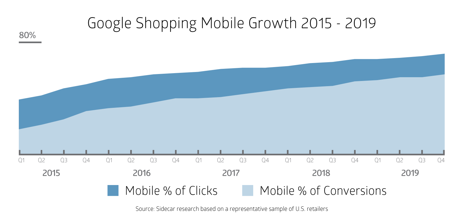 Google Shopping Mobile Growth