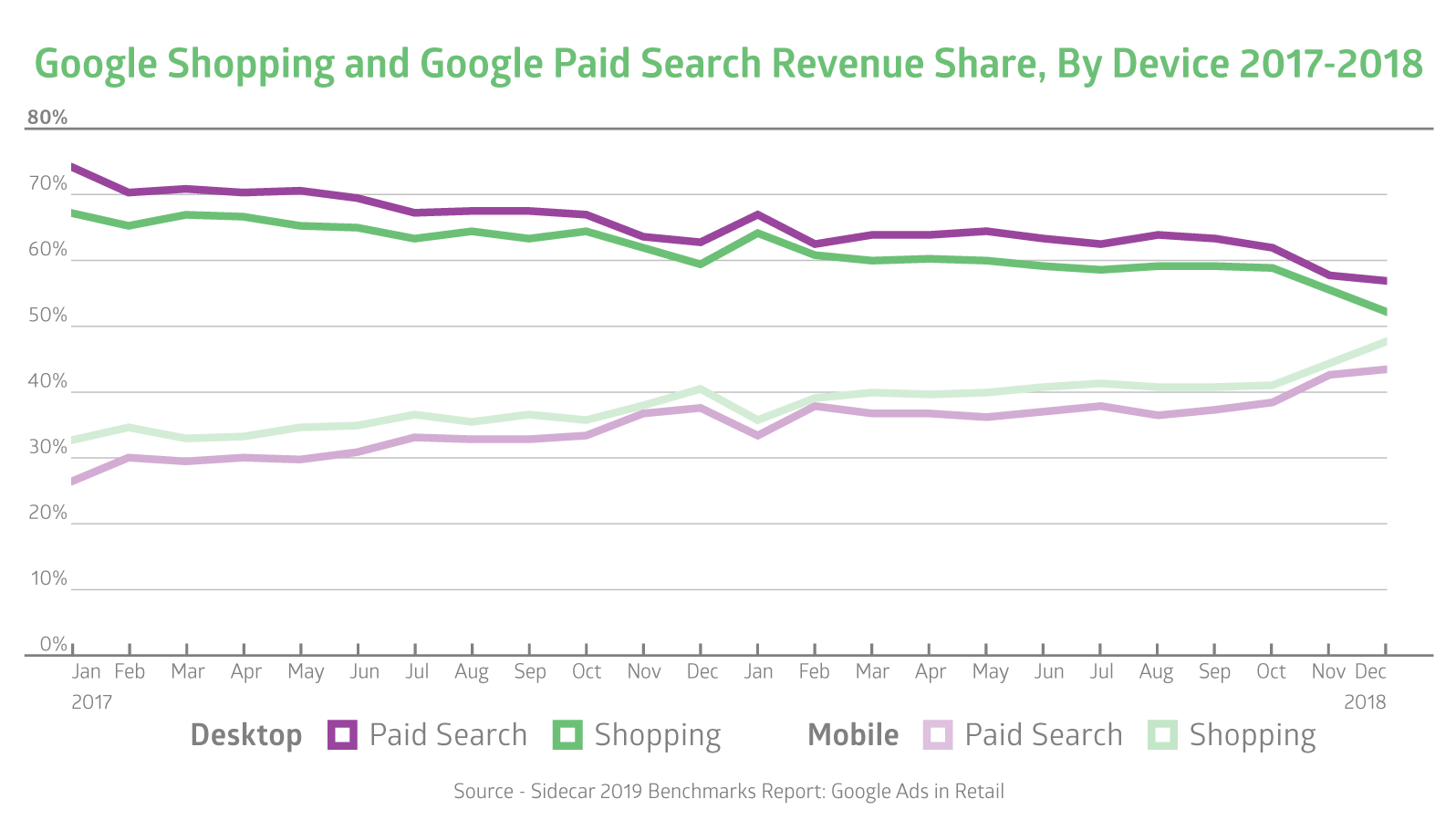 2019 Benchmarks: New Google Ads Growth Opportunities | Sidecar