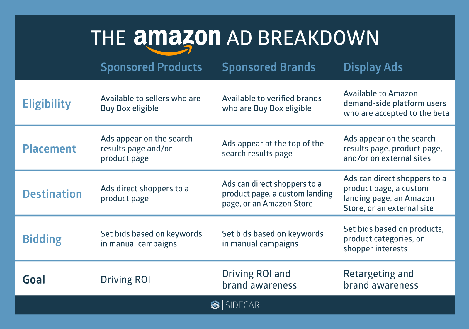 Amazon Ad Formats Table