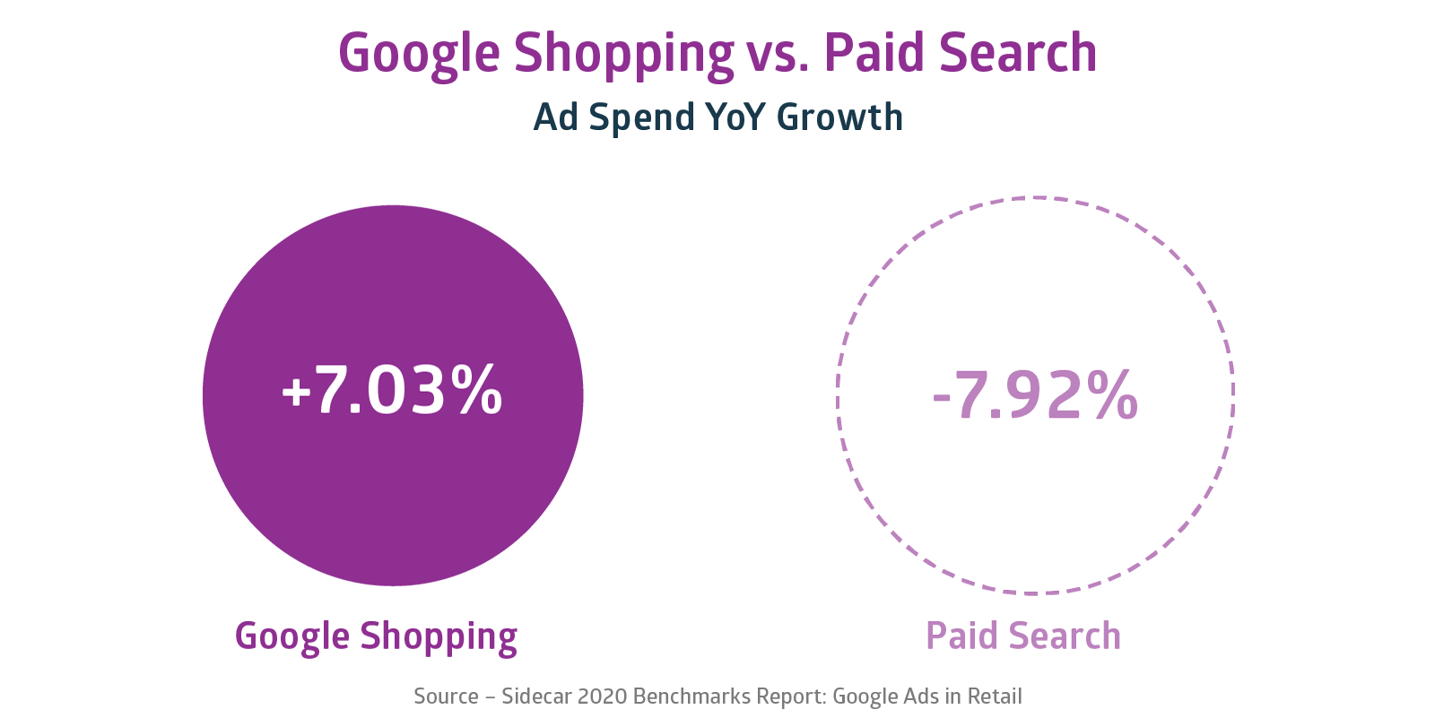 2020 Benchmarks Report Google Ads Spend
