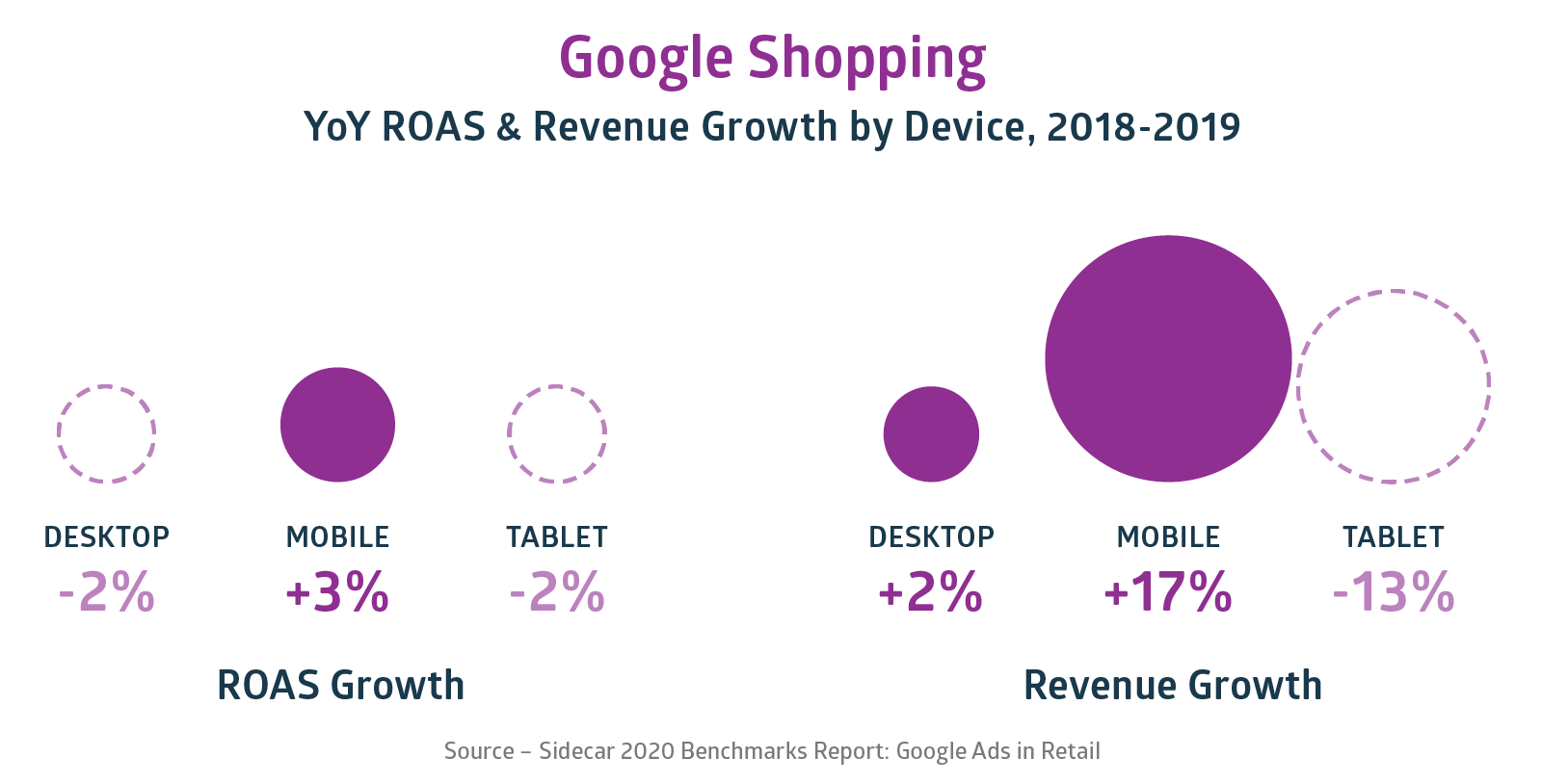 2020 Benchmarks Google Shopping Revenue