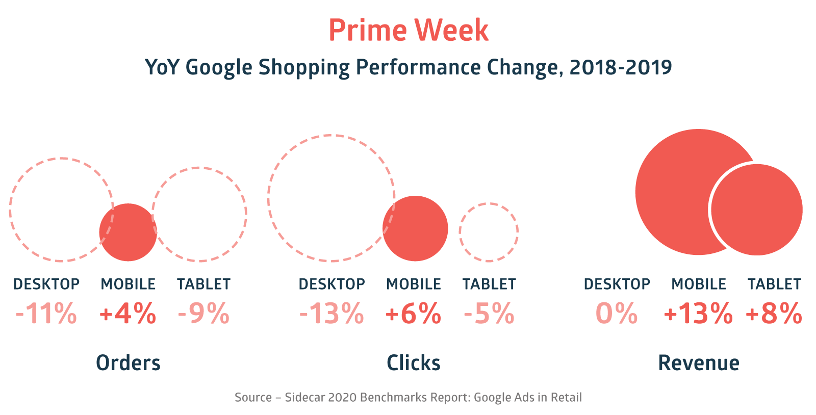 Prime Week 2020 Google Ads Benchmarks Google Shopping