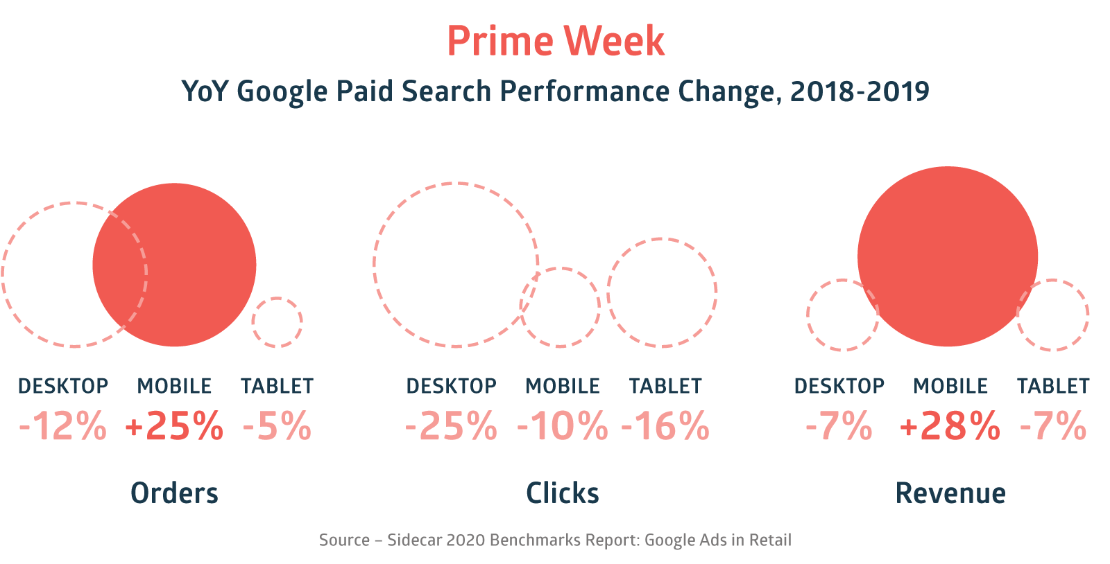 Prime Week 2020 Google Ads Benchmarks Paid Search