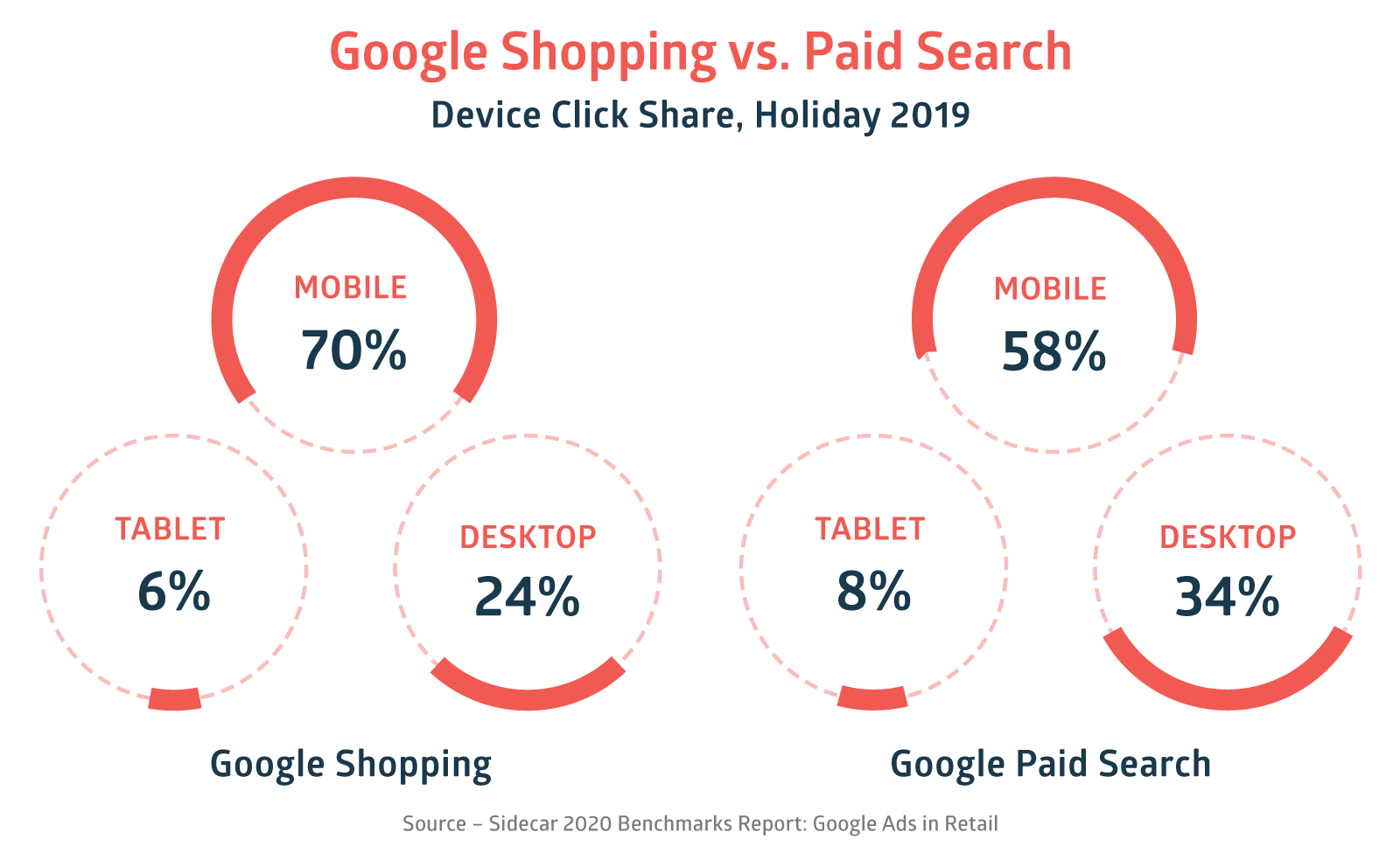 2020 Google Ads Benchmarks Device Click Share