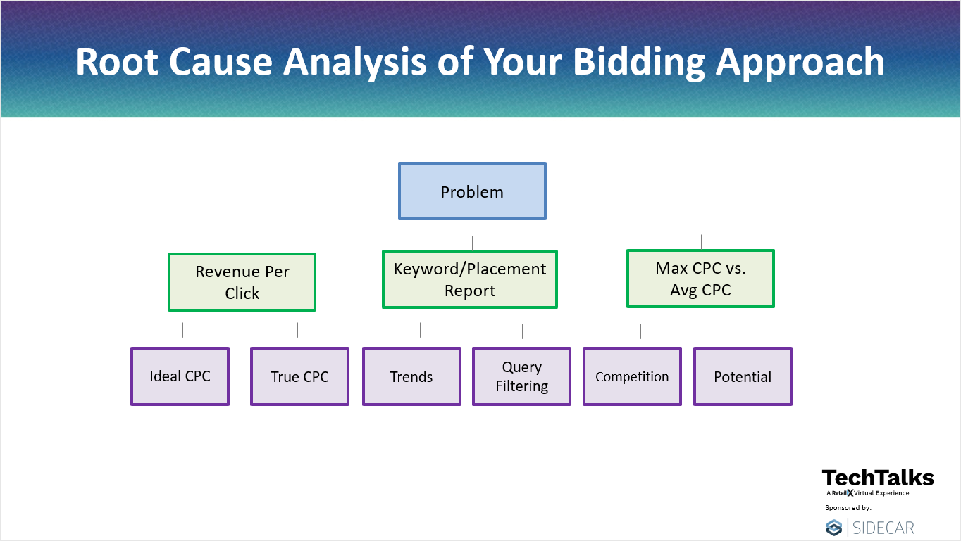 Root Cause Analysis of Automated Bidding Approach