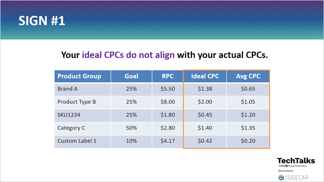 Your ideal CPCs do not align with your actual CPCs.