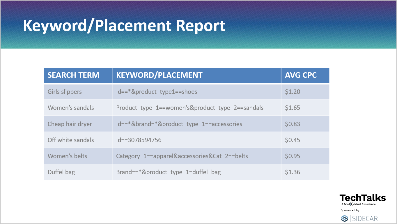 Keyword/Placement Report