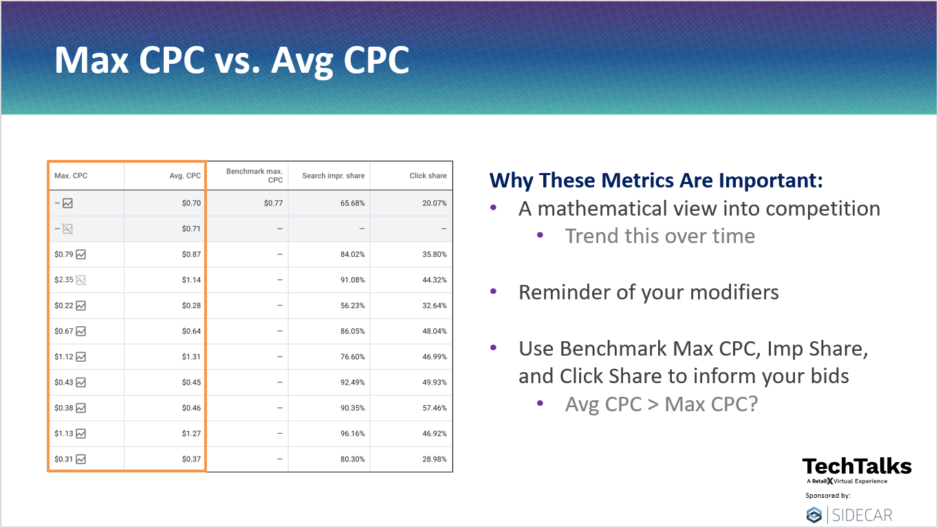 Max CPC vs. Average CPC