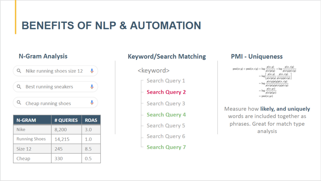 Benefits of Automation in Paid Search