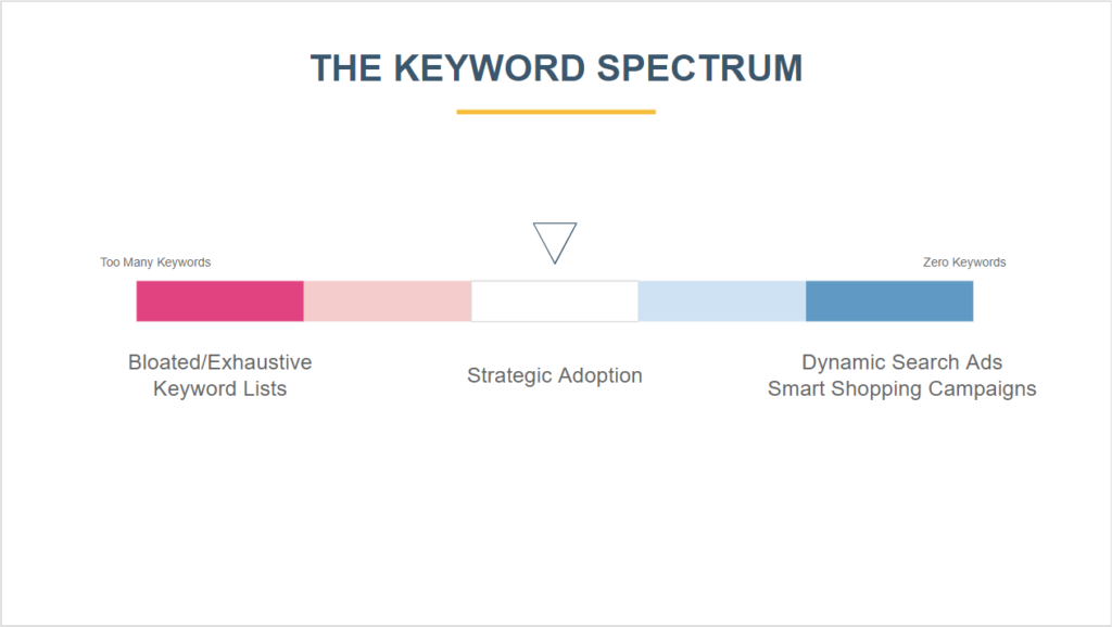 Keyword Spectrum